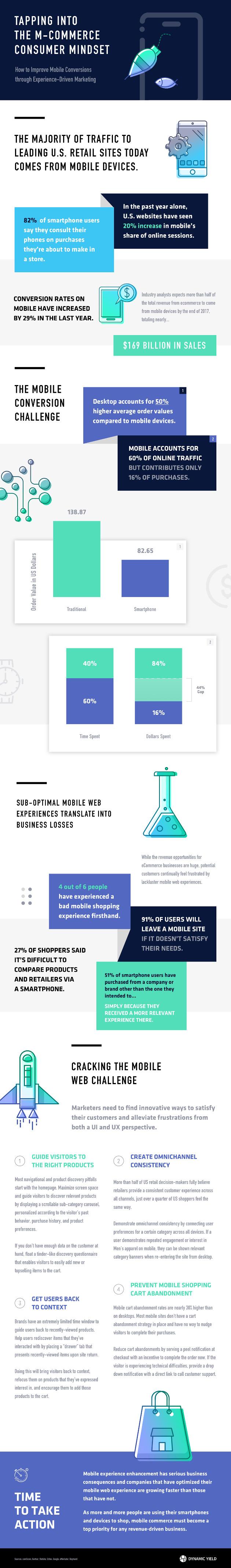 170201-infographic-mcommerce-consumer-mindset.jpg