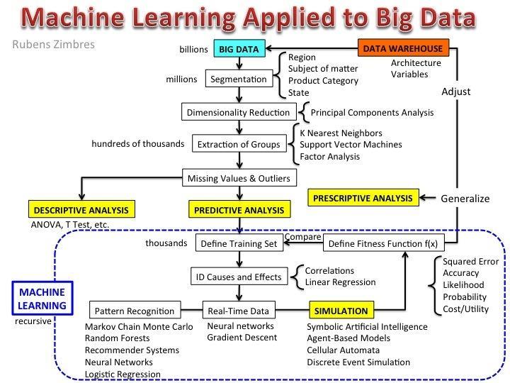 Machine Learning Applied To Big Data Michael Ravas Blog