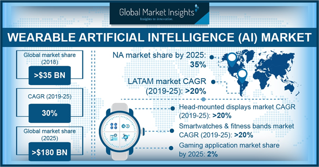 Wearable AI Market size surpassed USD 35 billion